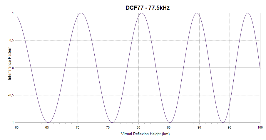 DCF77 interference pattern
