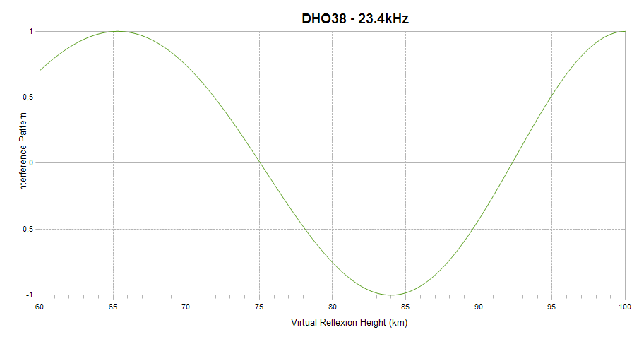 DHO38 interference pattern