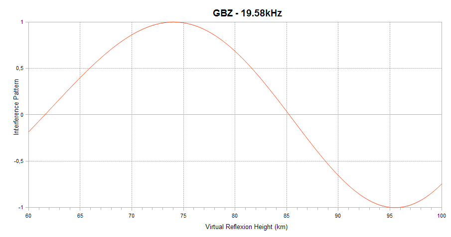 GBZ interference pattern