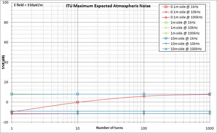 Loop Antenna SNR with maximum atmospheric atmospheric noise
