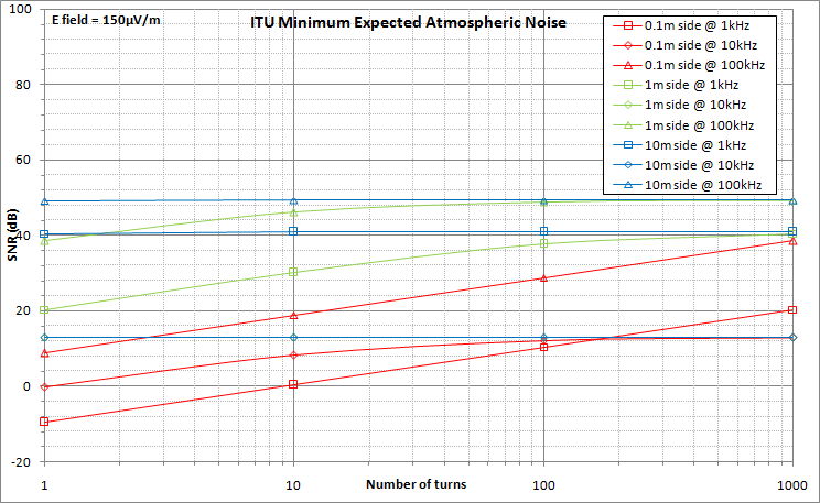 Loop Antenna SNR with minimum atmospheric noise