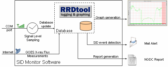 SID Monitor Software Overview