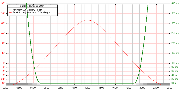 SunAltitude Graph Example