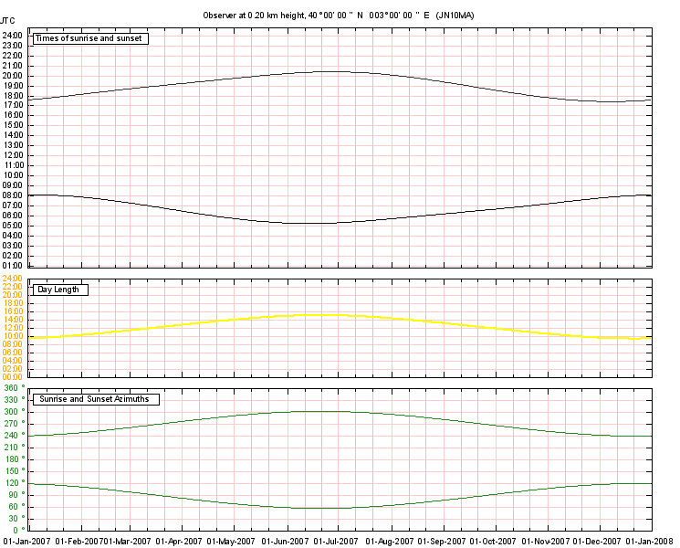 SunAzimuth combined graph output example