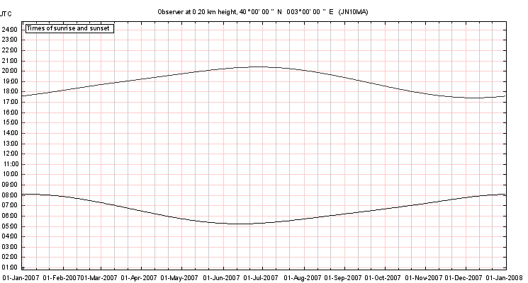 SunAzimuth times graph output example