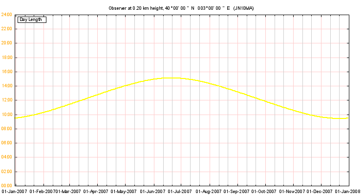 SunAzimuth day length graph output example